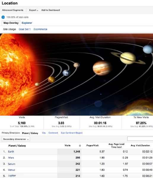 Interplanetary Reports