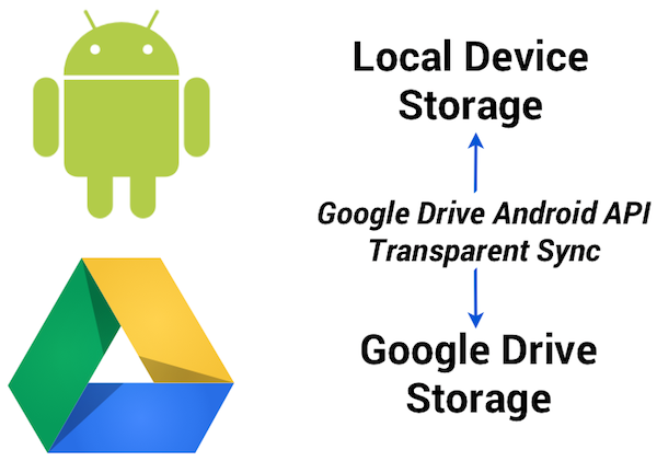 android-sync-drive