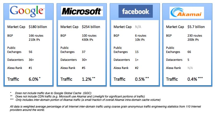 concorrencia trafego Google é responsável por 6,4 por cento de todo o tráfego mundial de dados