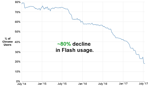 flash-market-share.png