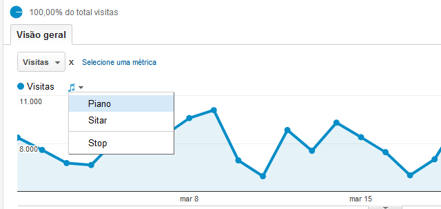 google analytics musica Ouça os dados do Google Analytics em forma de música