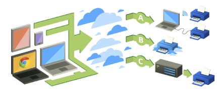 google-cloud-printer
