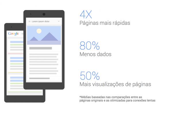 google-dados