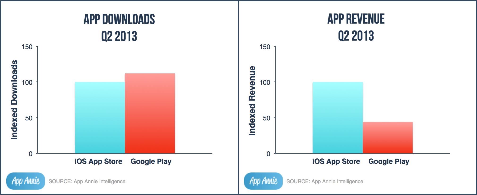 Google play viu o brasil subir dois pontos e se juntar a 205 ndia e
