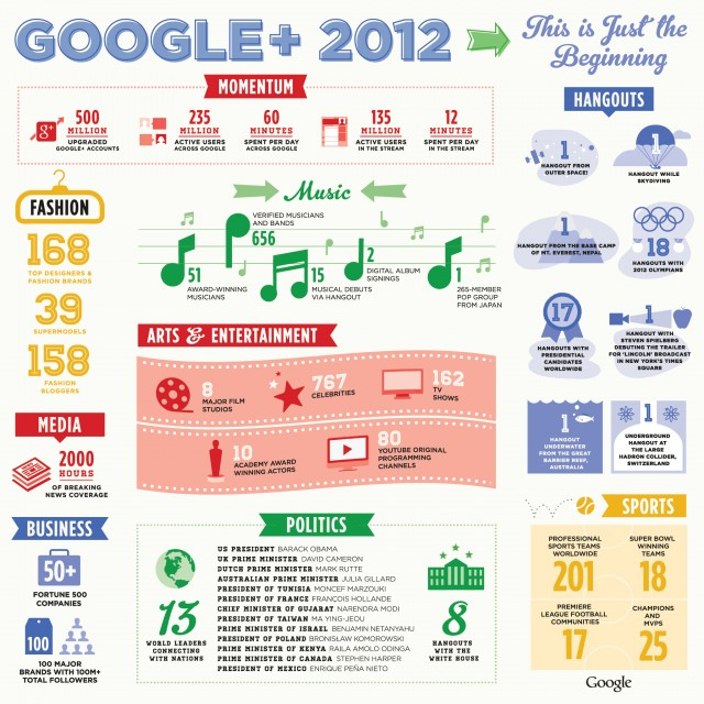 google-plus-infographic