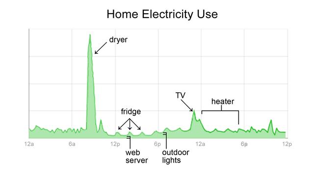 google powermeter Google Health e PowerMeter serão descontinuados