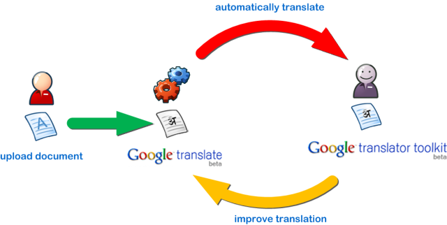 googletranslator
