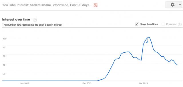 harlem-shake-trends