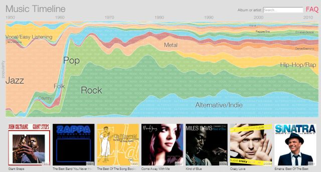 music-timeline