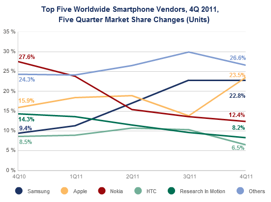 samsung idc IDC: Samsung foi a fabricante que mais cresceu em 2011