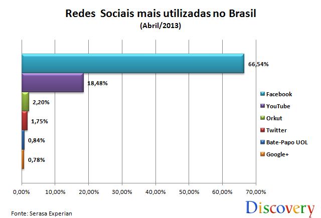 gráfico redes sociais brasil