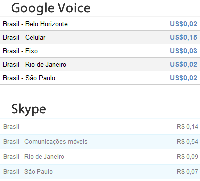 tarifas voice skype [Ears on] (Parte do) Google Voice no Brasil